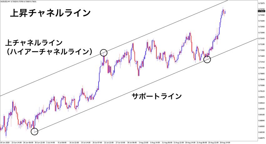 上昇チャネルラインではサポートラインと上方向に平行なハイアーチャネルラインが描かれる