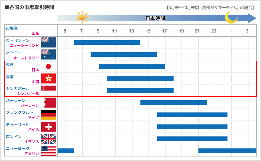 外国為替市場の取引時間(アジア)