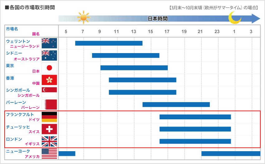 外国為替市場の取引時間(EU圏)