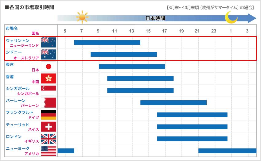 外国為替市場の取引時間(オセアニア)