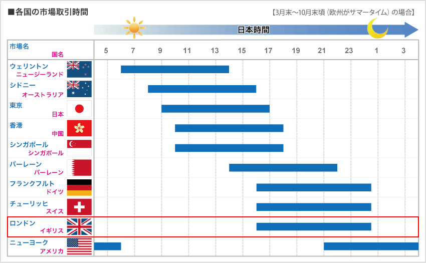 外国為替市場の取引時間(イギリス)