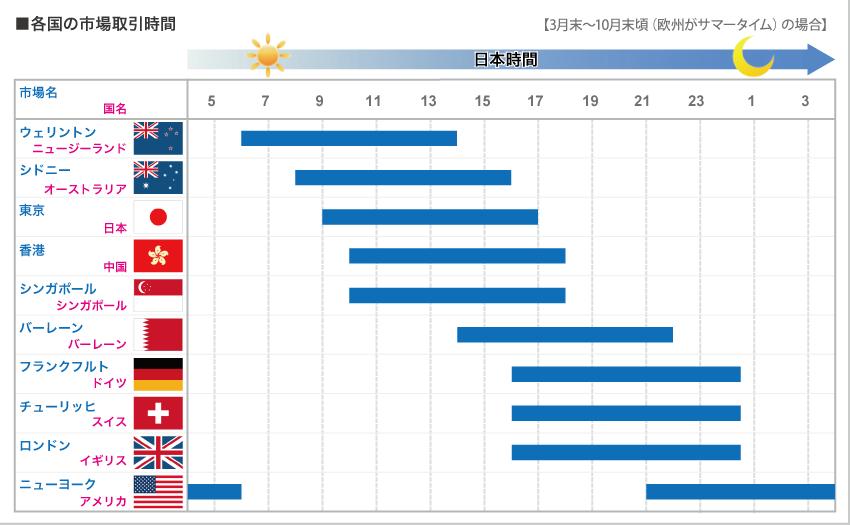 各国の市場取引時間(サマータイム)