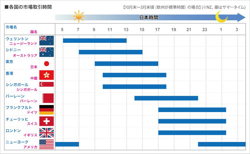 各国の市場取引時間(標準時間)