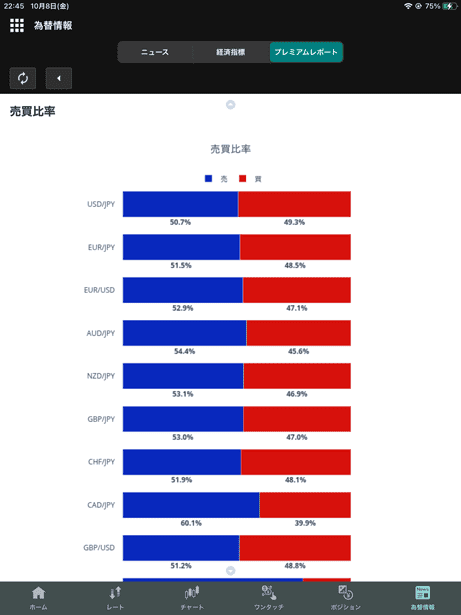 iPadアプリ版・みんなのオーダー(売買比率)