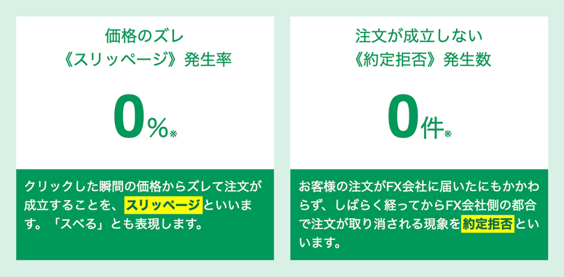 価格のズレ(スリッページ)発生率0%、注文が成立しない約定拒否発生数0件