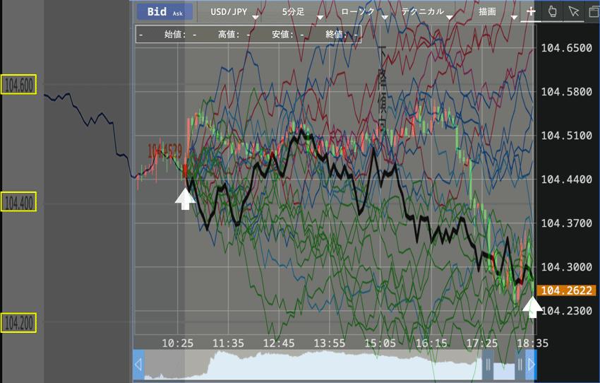 実際のチャートとAI為替シミュレーション