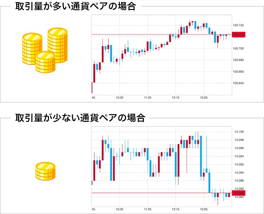 取引量が多い通貨ペア・少ない通貨ペアのチャートの違い