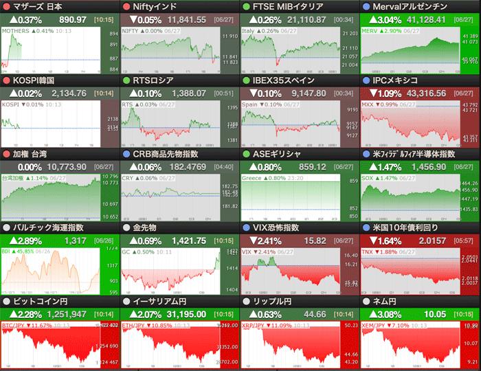世界の株価 チャート一覧