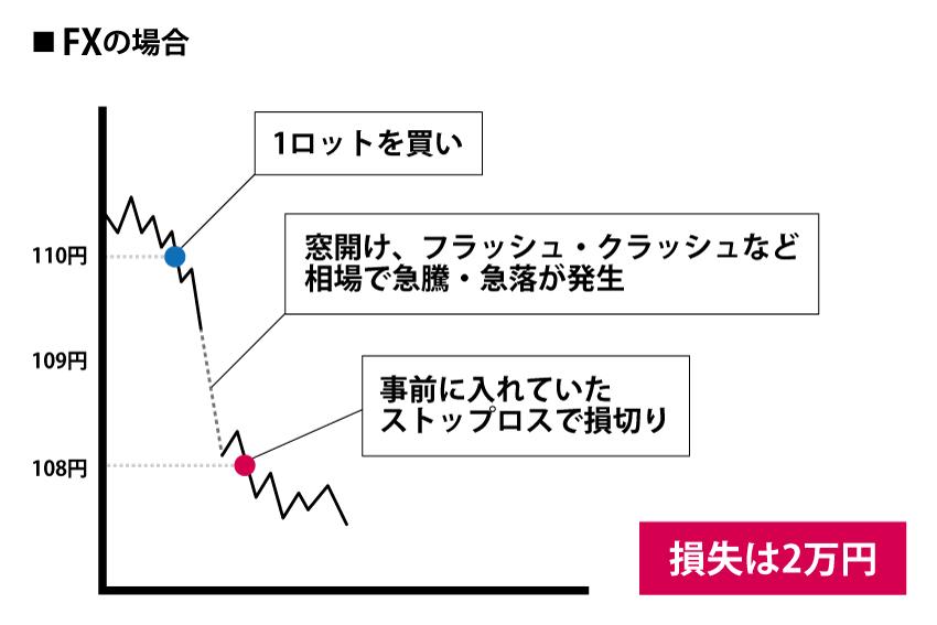FXで損失方向に相場が急変動した場合