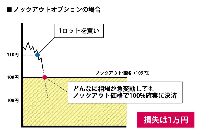 ノックアウトオプションで損失方向に相場が急変動した場合