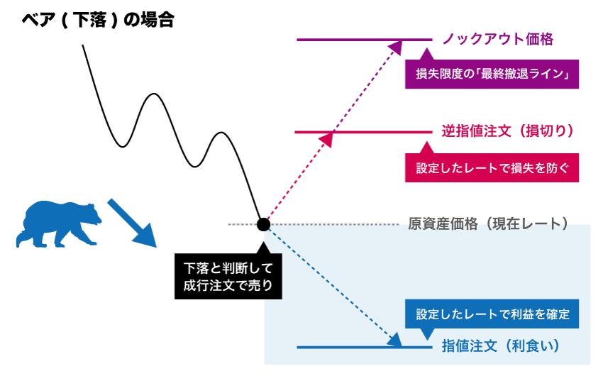 ベア(下落)の成行、指値、逆指値、ノックアウト価格
