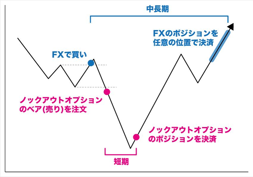 ノックアウトオプションとFXを組み合わせた両建てヘッジ例