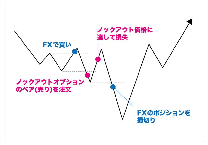 FXとKOの両建てはどちらも損失になるリスクがある