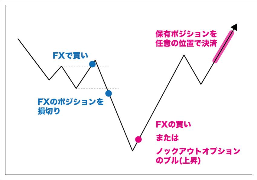 FXを損切りし、再エントリーする例