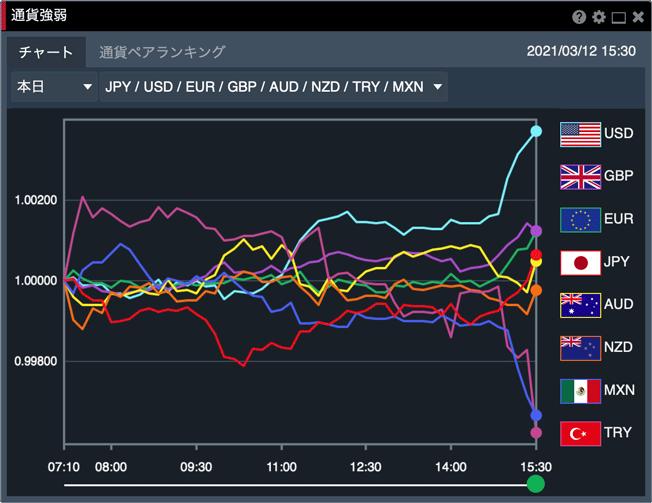 みんなのFX Webブラウザ版「FXトレーダー」の通貨強弱チャート