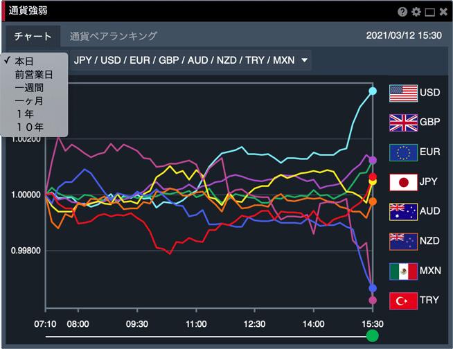通貨強弱のチャートは本日〜過去10年間のデータを閲覧できる