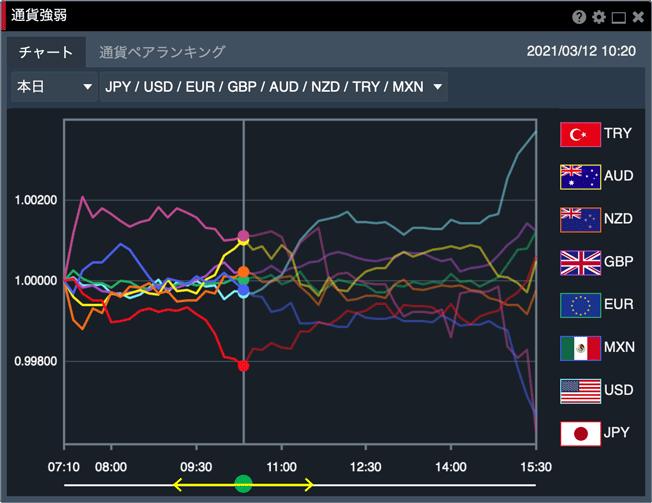 通貨強弱チャートではバーをスライドして時系列の変化を見れる