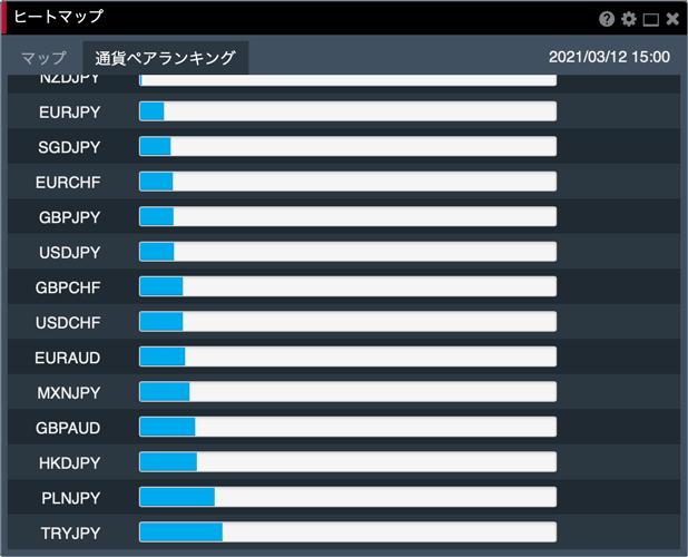 みんなのFX Webブラウザ版「FXトレーダー」のヒートマップの通貨ペアランキング(弱い順)