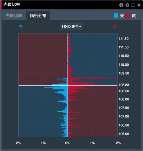 みんなのFX Webブラウザ版「FXトレーダー」の価格分布
