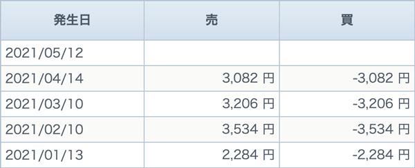 GMOクリック証券 米国VIの価格調整額