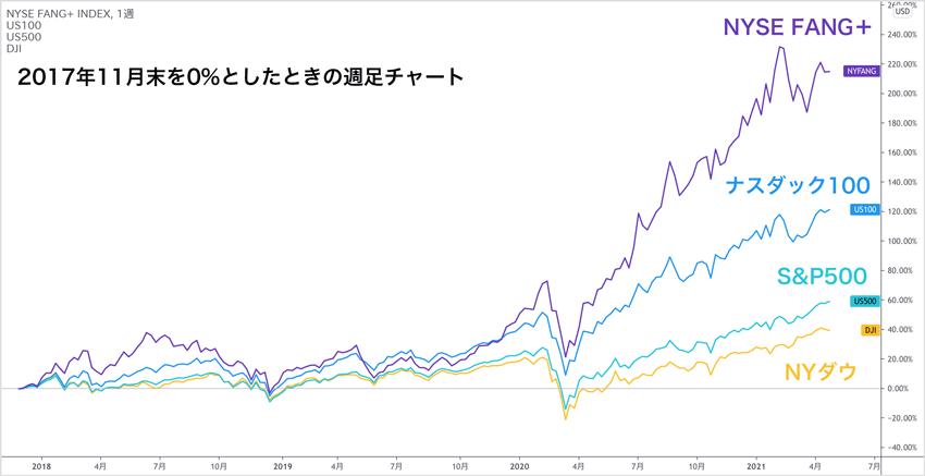 NYSE FANG+、NYダウ、S&P500、ナスダック100のチャート