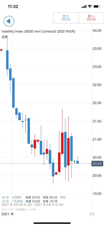 IG証券スマホアプリのチャート(VIX)