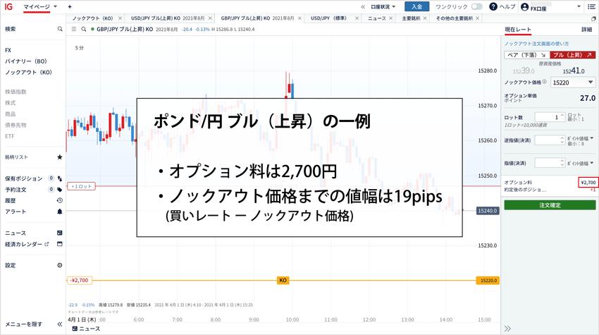 ポンド/円の最小ノックアウト価格の例