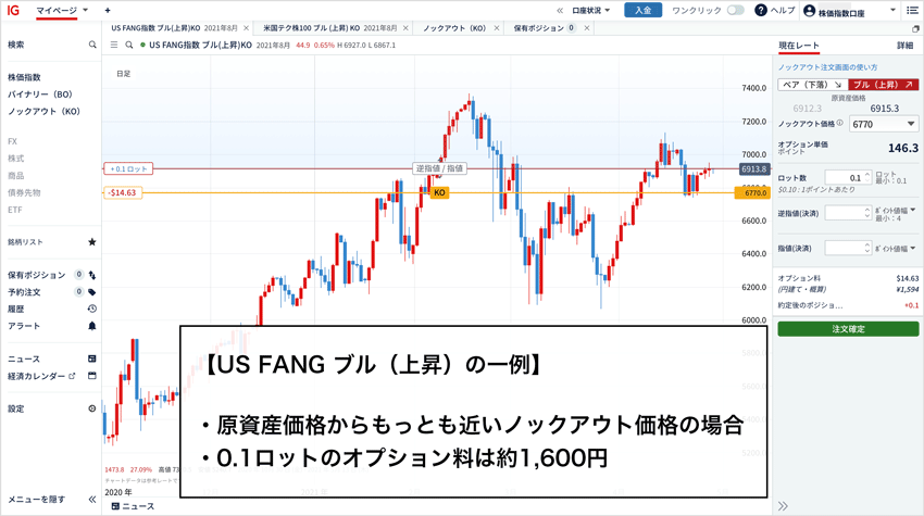US FANG ブル(上昇)で0.1ロットの最低オプション料は約1,600円