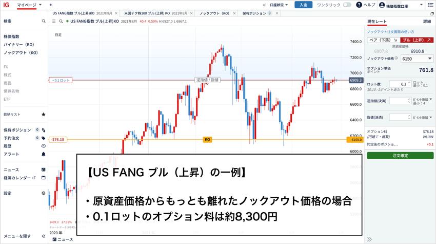 US FANG ブル(上昇)で0.1ロットの最高オプション料は約8,300円