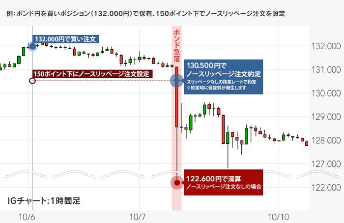 2016年ポンド/円急落時にノースリッページ注文を使った例