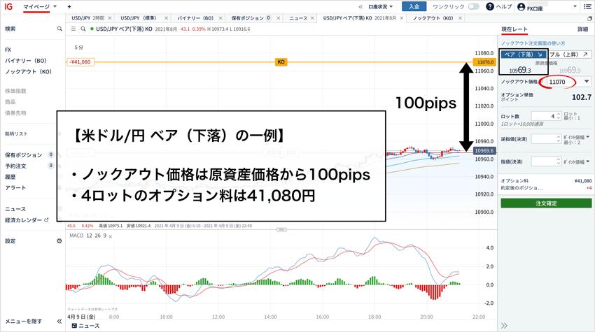 米ドル/円ベア(下落)でFX1Lotの証拠金と同額でポジションを保有する例