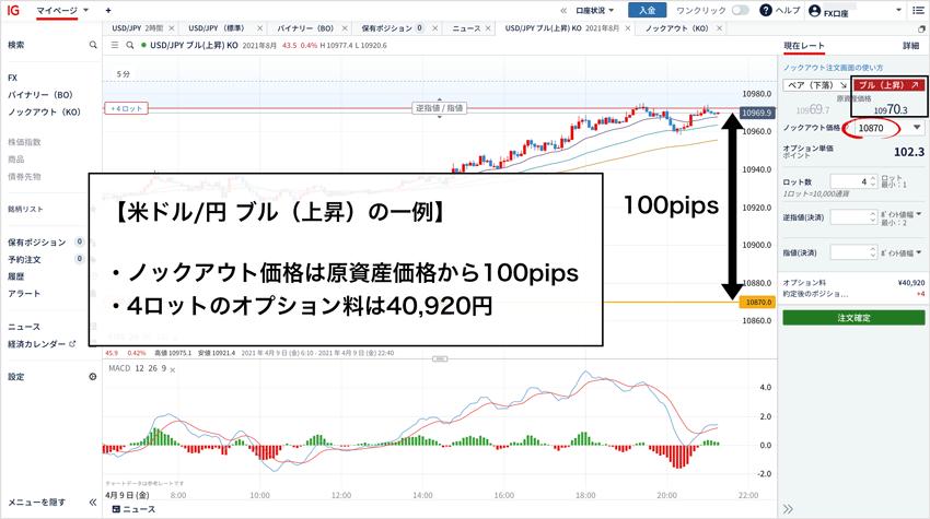 米ドル/円ブル(上昇)でFX1Lotの証拠金と同額でポジションを保有する例