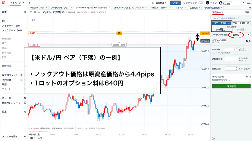 米ドル/円ベア(下落)のオプション料が640円の例