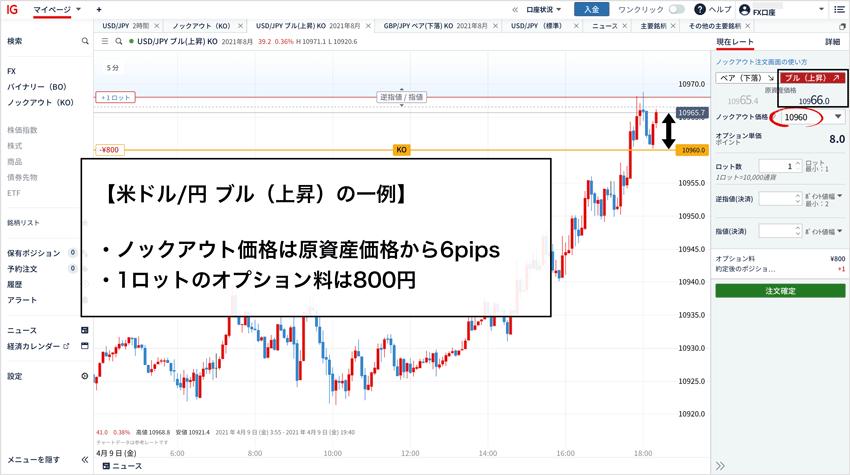 米ドル/円ブル(上昇)のオプション料が800円の例