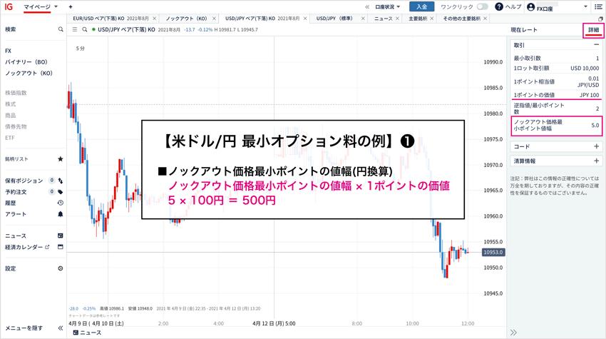 米ドル/円の最小オプション料計算例①
