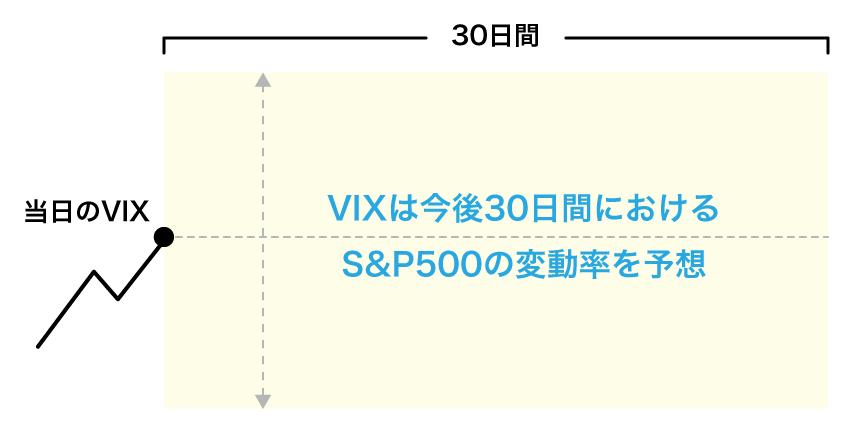 VIX指数は今後30日間におけるS&P500の変動率を予想