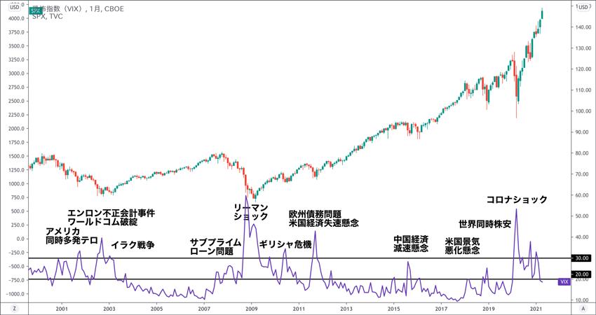 VIX指数とS&P500 過去20年間の推移