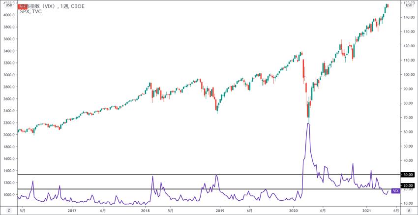 VIX指数とS&P500 直近5年間の推移