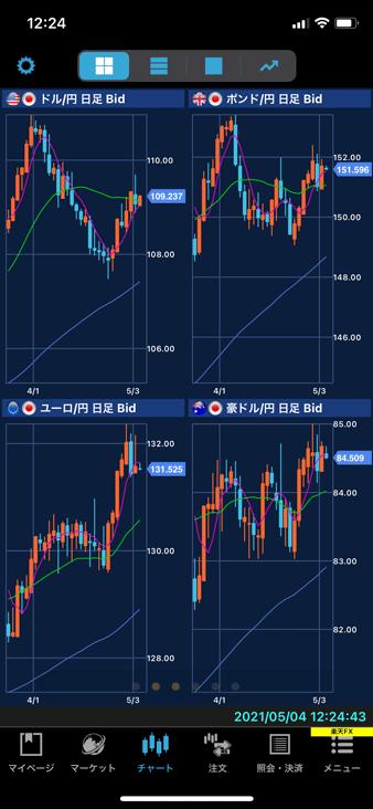 楽天証券スマホアプリ「iSPEED FX」の4画面チャート