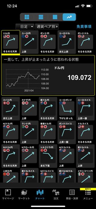 楽天証券スマホアプリ「iSPEED FX」のチャートの形状