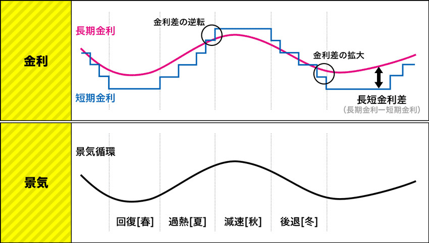 短期金利と長期金利、景気循環のグラフ