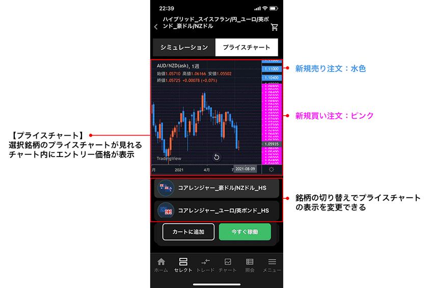 プライスチャートの新規買い注文(ピンク)と新規売り注文(ブルー)