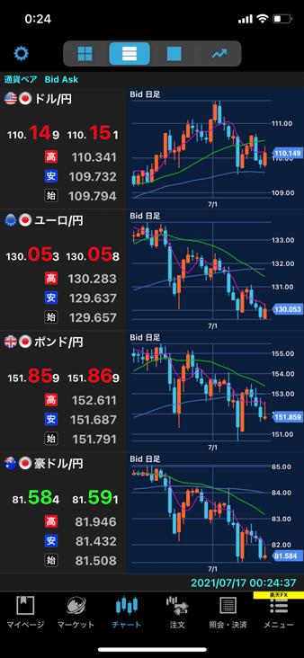 楽天証券iSPEED FXのリストチャート