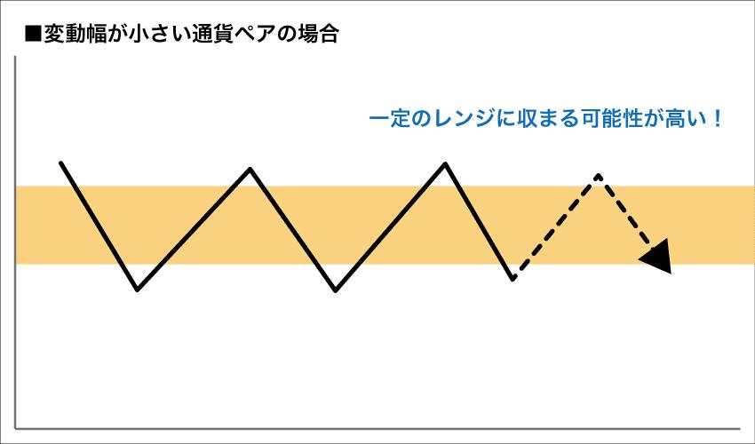 変動幅が小さい通貨ペアの例