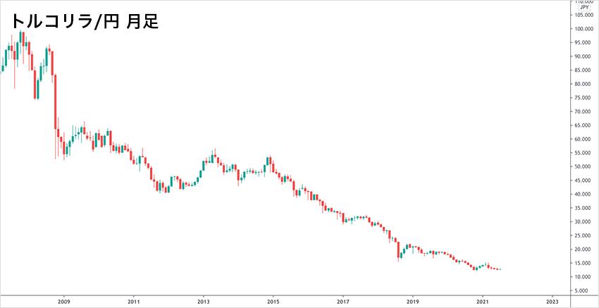 リピート系注文に適していない下降トレンドのトルコリラ/円