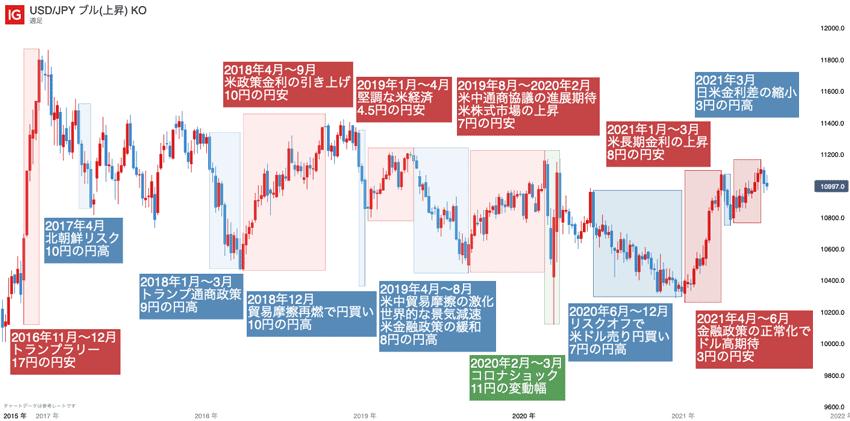 米ドル/円の高値・安値の推移と変動要因(直近5年間、週足)