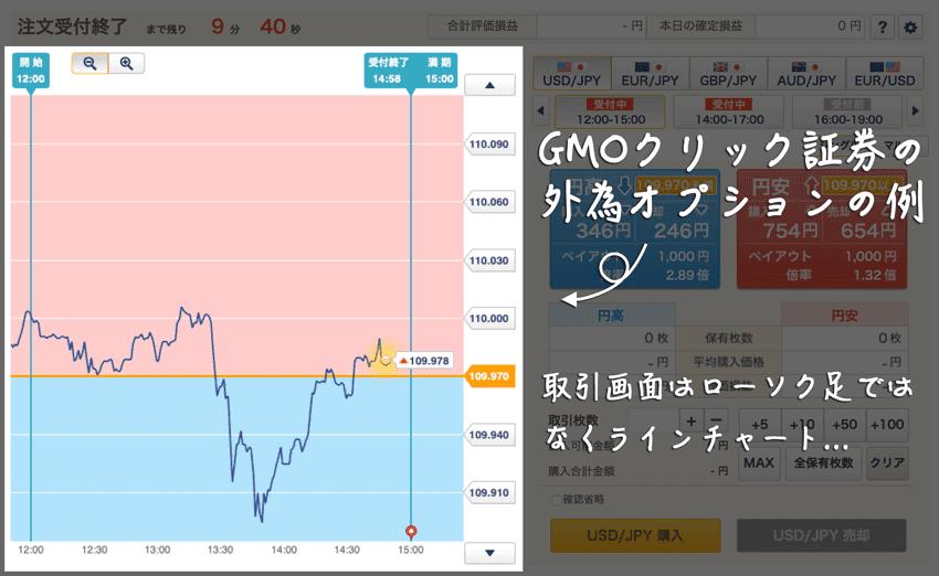 GMOクリック証券外為オプションの例 取引画面はローソク足ではなくラインチャート