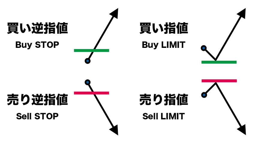 買い逆指値、売り逆指値、買い指値、売り指値の違い