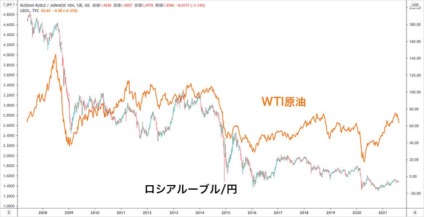 相関するロシアルーブル/円とWTI原油
