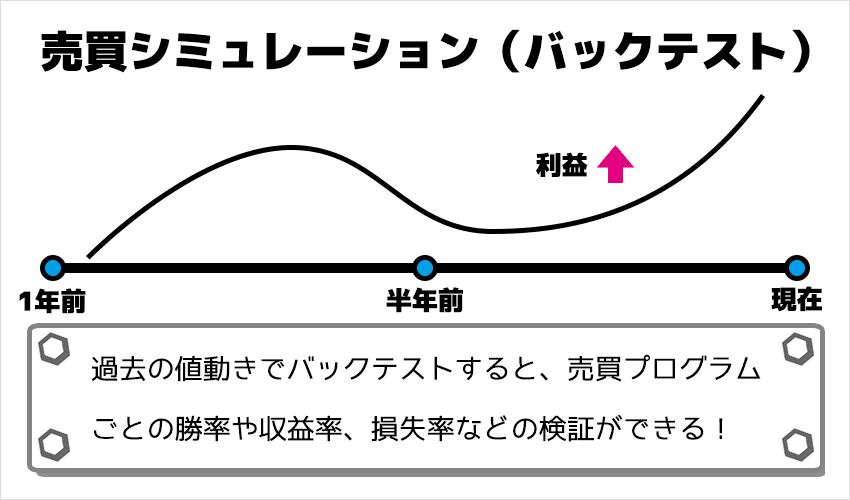 売買シミュレーション(バックテスト)のイメージ